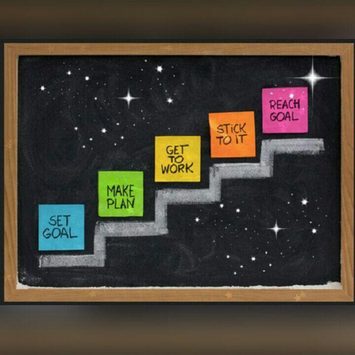 راهکارهای دستیابی به اهداف – بخش اول
